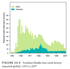 This Department Of Agriculture Fisheries And Forestry Graph Shows The Annual Catch From 1952 To 2007 Southern Bluefin Tuna Was Almost Fished